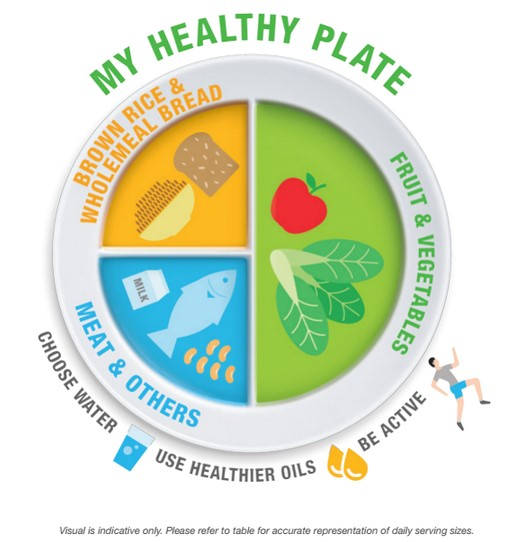 An illustration of a healthy plate