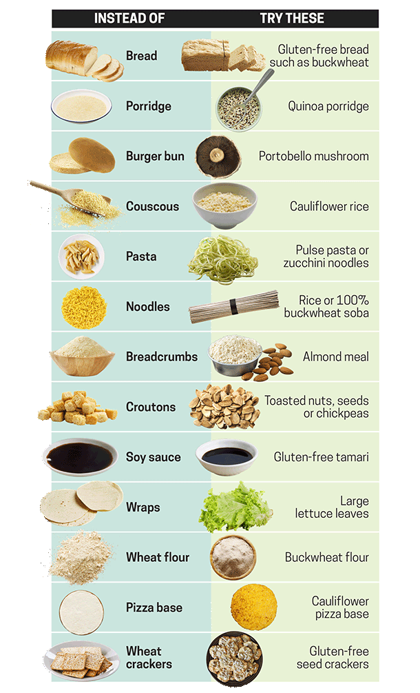Picture of many different food alternatives for gluten free diet