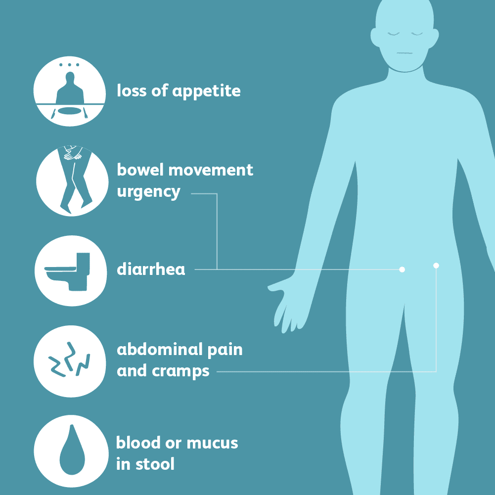 A picture with a symptoms of ulcerative colitis (UC)